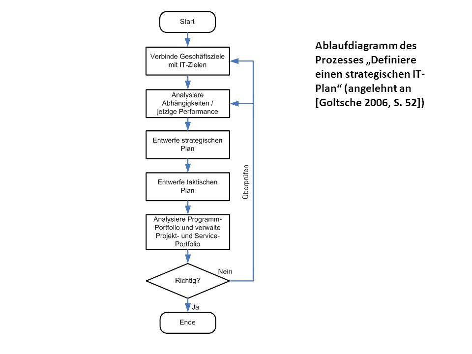 """Ablaufdiagramm des Prozesses """"Definiere einen strategischen IT-Plan (angelehnt an [Goltsche 2006, S."""